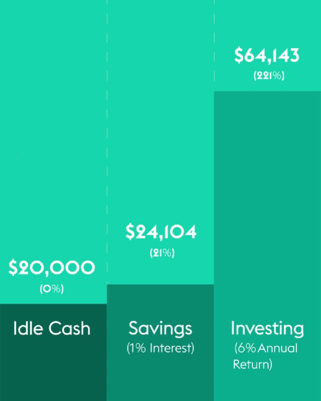investing versus savings